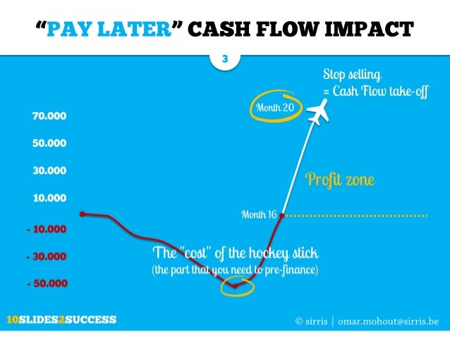 """The """"PAY LATER"""" cash flow model for software companies explained in just 10 slides Slide 3"""