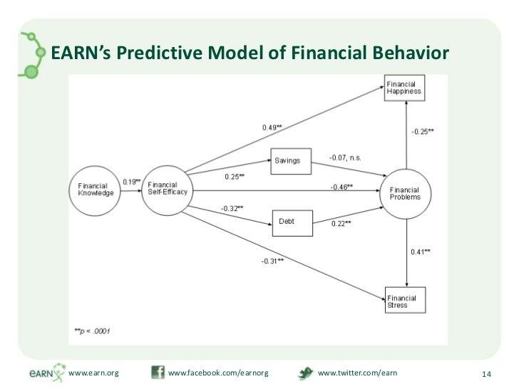EARN's Predictive Model of Financial Behavior<br />www.earn.org                         www.facebook.com/earnorg          ...