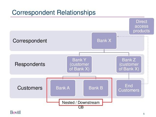 mas 626 correspondent banking relationship