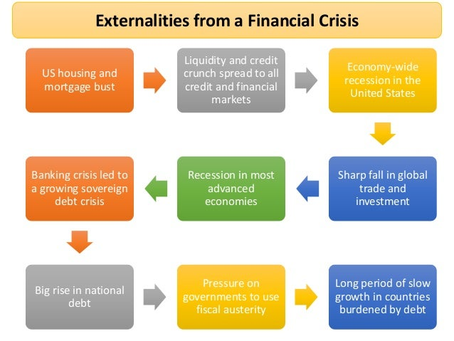 consequences of the financial crisis on Found this super informative and useful video on the crisis of credit visualized by jonathan jarvis please check out their website:.