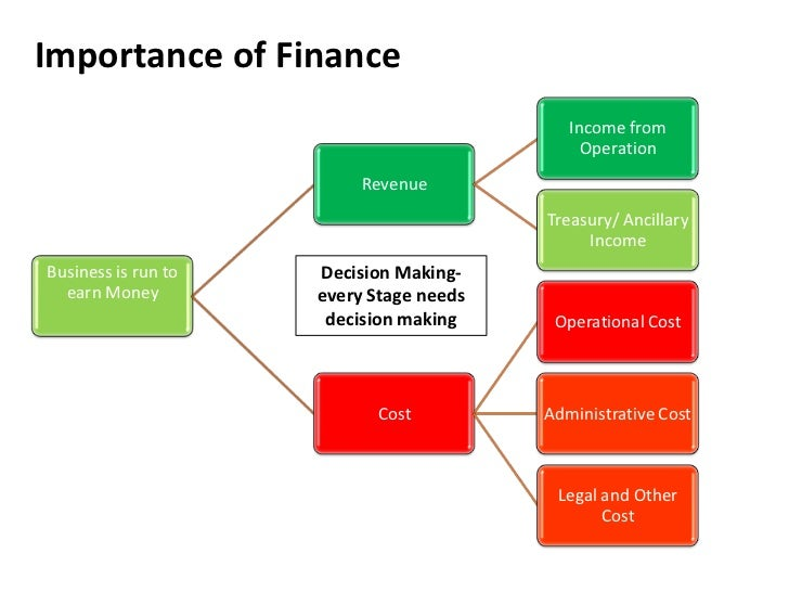 importance of financial decision making in the One important skill is managerial decision making leaders should be decision makers and they become successful based on the  importance of managerial decision making.