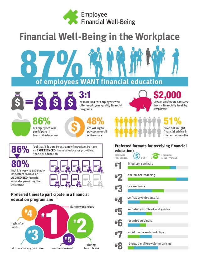 Infographic Financial Well Being In The Workplace