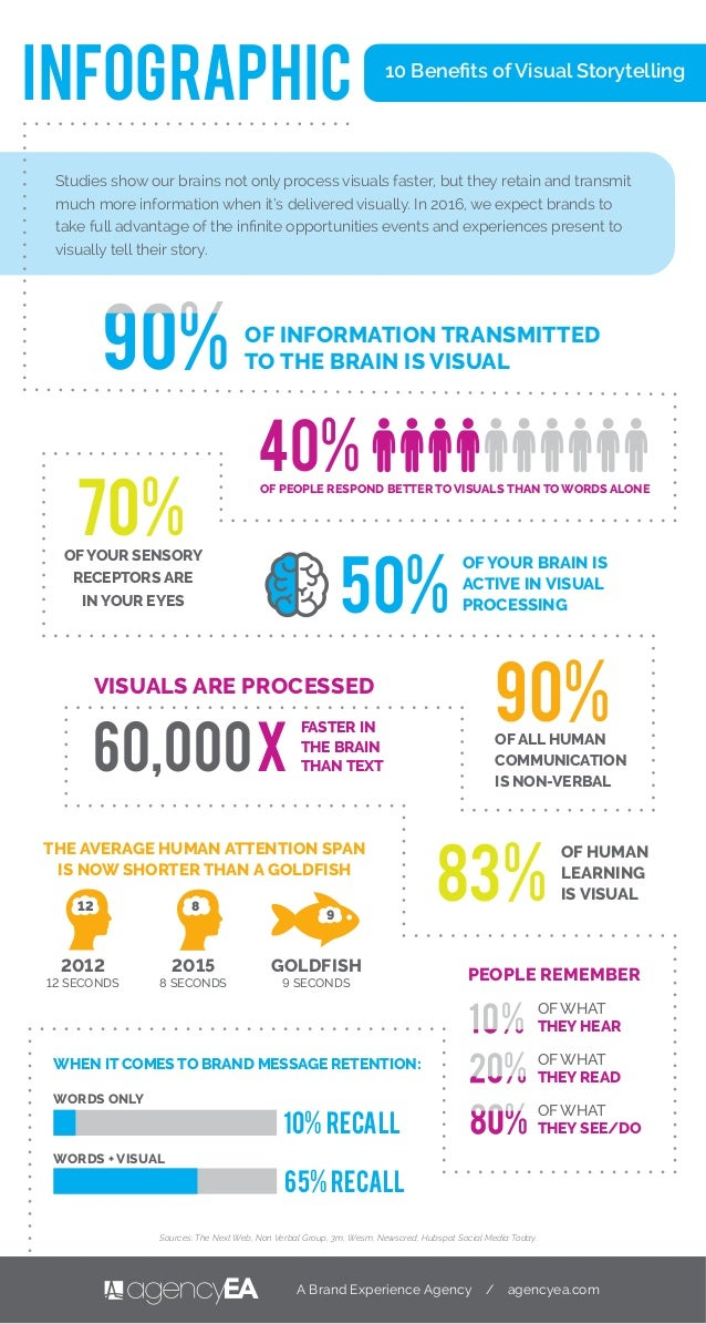 10 Benefits of Visual Storytelling Studies show our brains not only process visuals faster, but they retain and transmit mu...