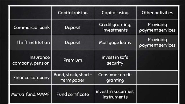 Capital raising Capital using Other activities Commercial bank Deposit Credit granting, investments Providing payment serv...