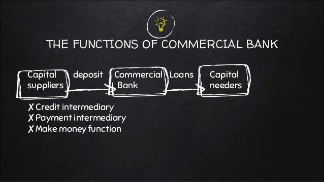 THE FUNCTIONS OF COMMERCIAL BANK Capital deposit Commercial Loans Capital suppliers Bank needers ✘Credit intermediary ✘Pay...