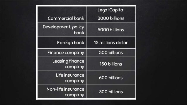 Legal Capital Commercial bank 3000 billions Development, policy bank 5000 billions Foreign bank 15 millions dollar Finance...