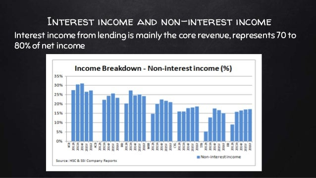 Interest income and non-interest income Interest income from lending is mainly the core revenue, represents 70 to 80% of n...