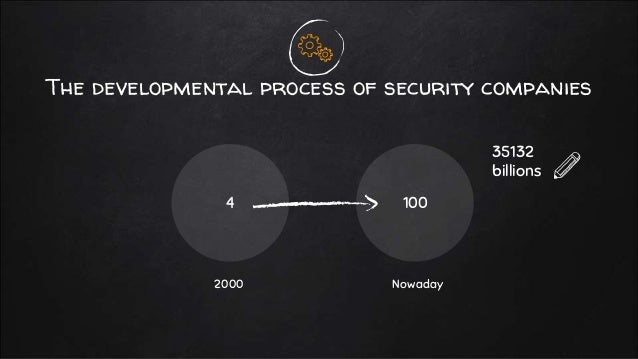 The developmental process of security companies 4 100 2000 Nowaday 35132 billions