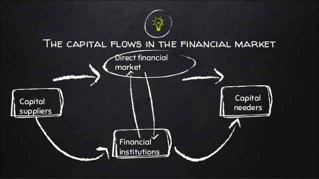 The capital flows in the financial market Direct financial market Capital suppliers Capital needers Financial institutions