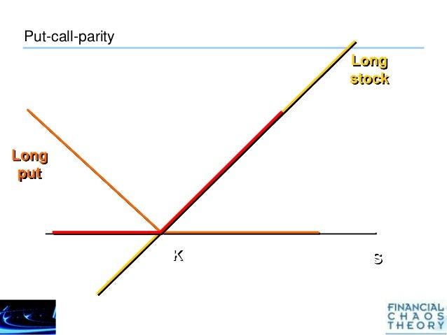 Parity lookback option call put analysis