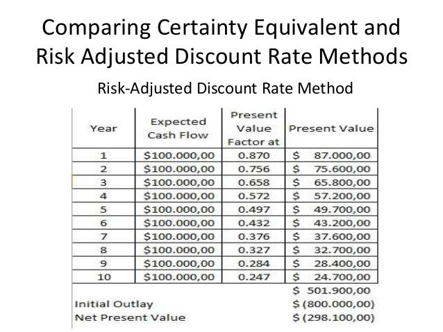 risk adjusted discount rate A project other inputs like irr are not looked at all have historically used higher  discount rates for risky projects but without risk-adjustment big pharma.