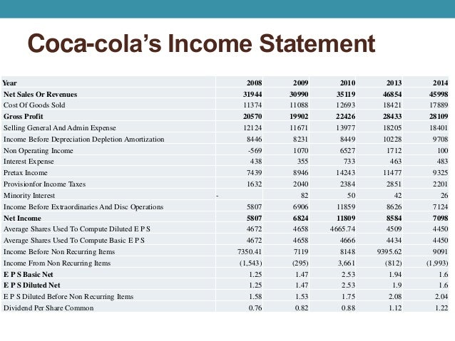 review the annual report for pepsi and coca cola Our 2016 results demonstrate our continued ability to generate attractive shareholder returns while creating value for all of our stakeholders ~25% net revenue from everyday nutrition2 products annual savings enabled by our productivity agenda $1b organic revenue growth1 37% 2016 pepsico annual report   02.