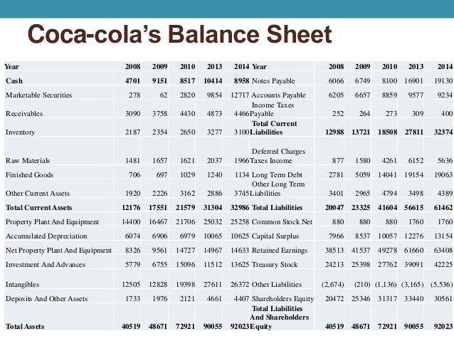 balance sheet of hindustan coca cola Balance sheet data total assets $79,974 $ incremental unit cases of trademark coca‑cola placed more than 22 million new pieces of cold‑drink equipment in.