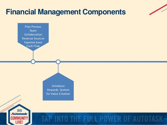 modern financial management practices Financial management means planning, organizing, directing and controlling the financial activities of the enterprise it means applying general management principles.