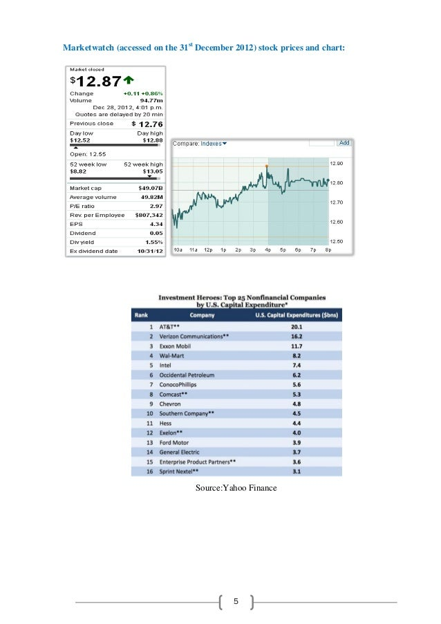 Recommendation of acquisition target ford company for Ford motor company stock price target