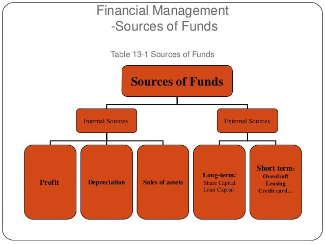Source Of Funds