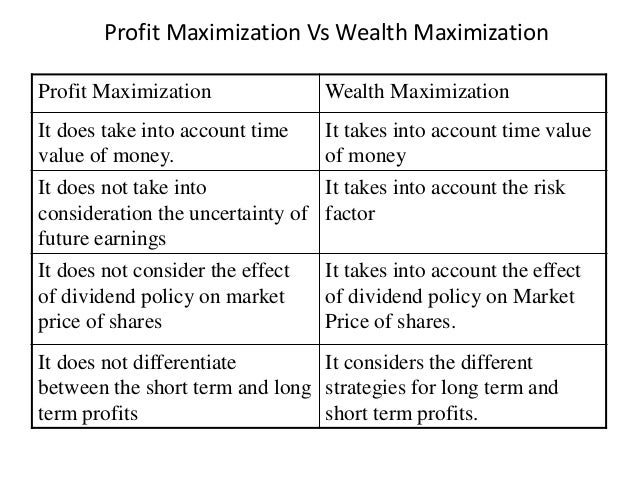 difference between profit maximization and shareholder wealth maximization
