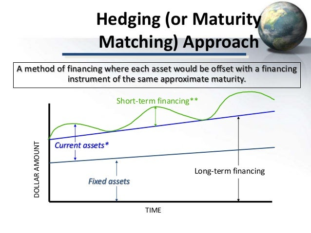 Maturity Matching or Self Liquidating Approach - Capital Structure
