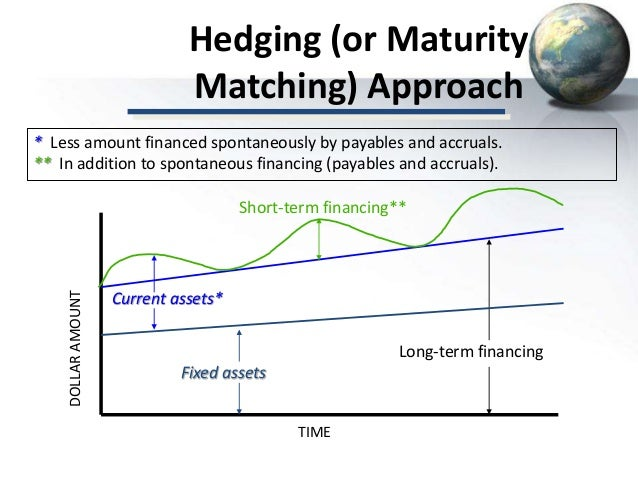 maturity matching approach The fpc's approach to setting the countercyclical capital buffer april 2016 5   spreads are taken relative to gilt yields of matching maturity for.