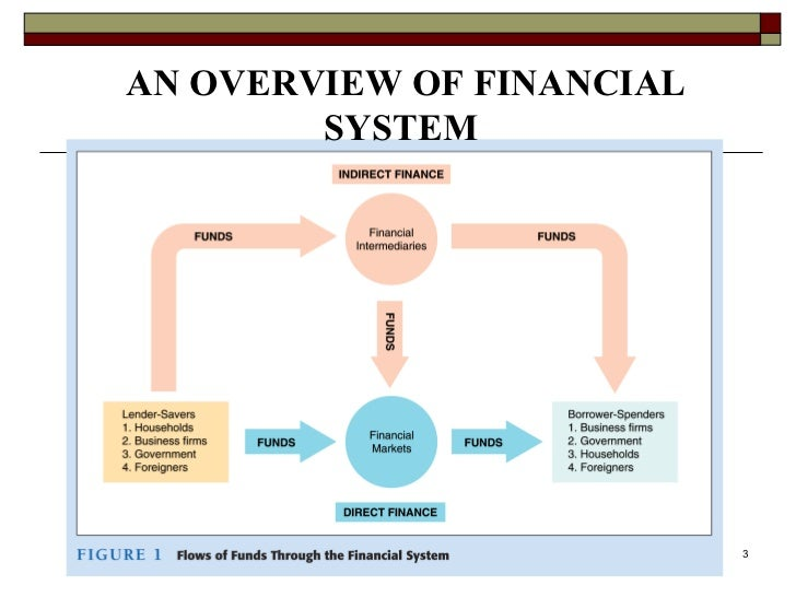 the structure of financial system of Role of financial system in economic development of a country the following are the roles of financial system in the economic development of a country savings-investment relationship to attain economic development, a country needs more investment and production.