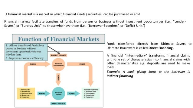 how to learn about the financial markets