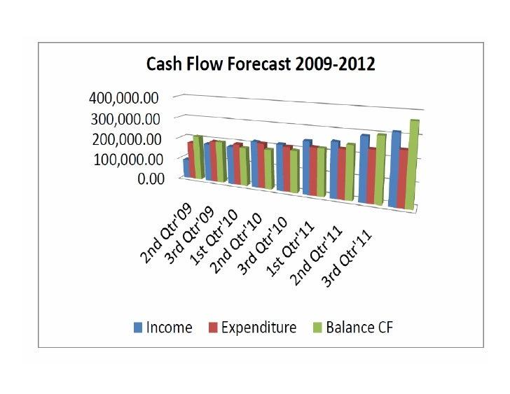 financial plan cash flow forecast chart