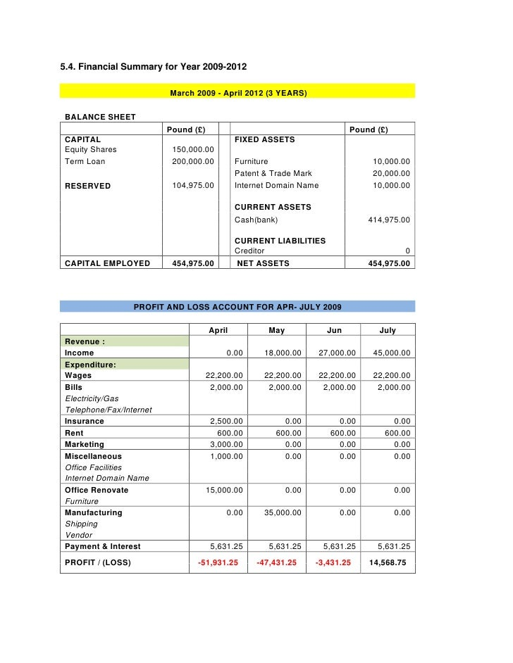 5.4. Financial Summary for Year 2009-2012                           March 2009 - April 2012 (3 YEARS)  BALANCE SHEET      ...