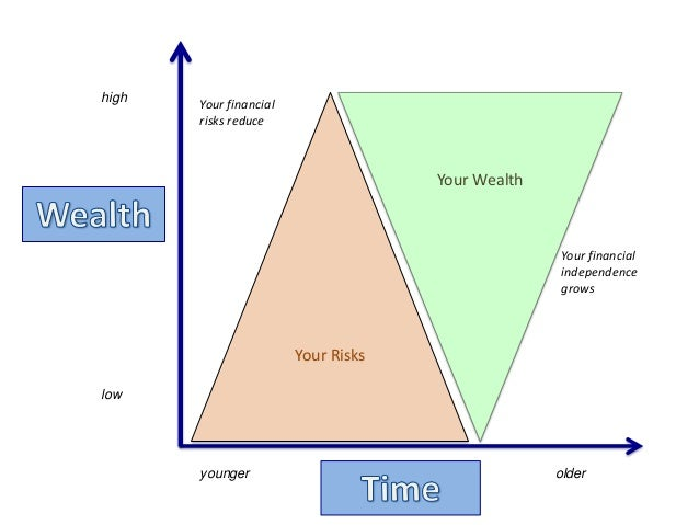 Your RisksYour WealthYour financialindependencegrowsYour financialrisks reduceyounger olderlowhigh