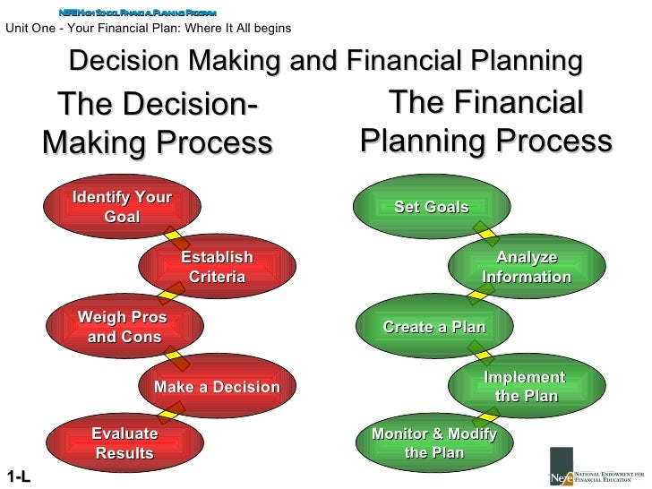 financial decision making Financial decision-making starts with identifying the opportunity, includes assessing risk and forecasting, and often included legal review.