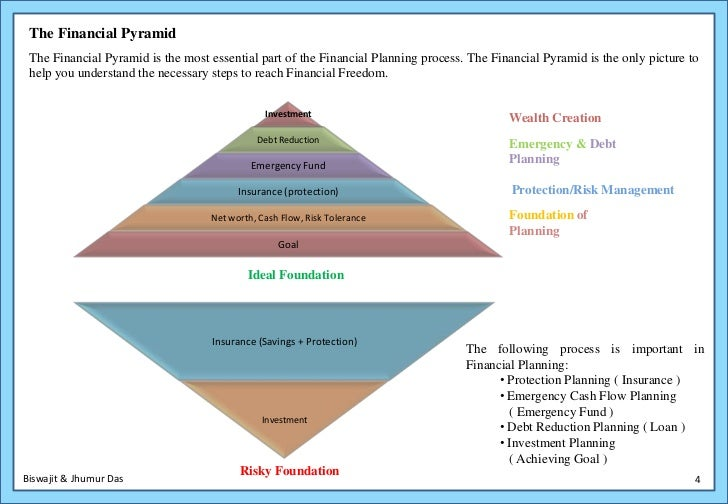 Long term financial planning six steps of critical thinking