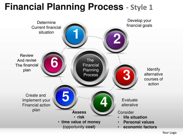 Financial Planning Process - Style 1           Determine                                         Develop your         Curr...