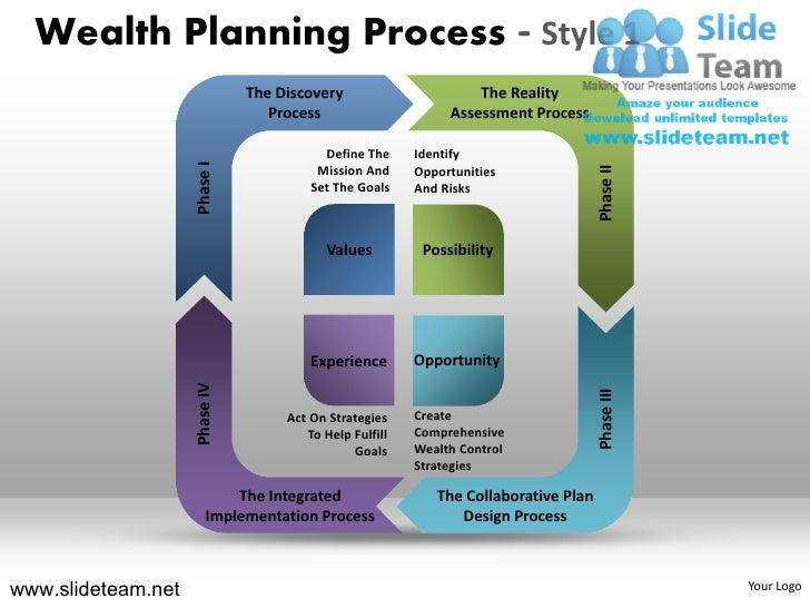Financial planning wealth planning process 1 powerpoint