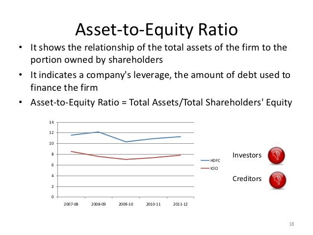 The asset to equity ratio reveals the proportion of an entity's assets that has been funded by tanzaniasafarisorvicos.ga inverse of this ratio shows the proportion of assets that has been funded with tanzaniasafarisorvicos.ga example, a company has $1,, of assets and $, of equity, which means that only 10% of the assets have been funded with equity, and a massive 90% has been funded with debt.