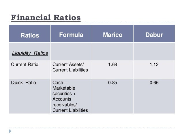 financial ratio analysis daimler group and bmw group essay About gross profit margin a gross profit margin is the difference between sales and the cost of goods sold divided by revenue this represents the percentage of each dollar of a company's revenue available after accounting for cost of goods sold.