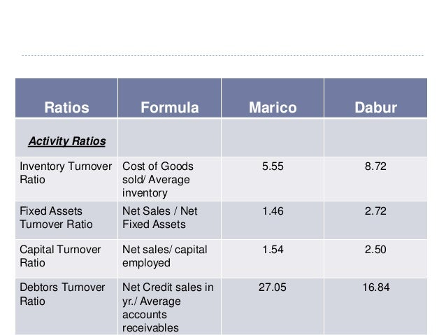 ratio analysis fmcg Analysis of various fmcg companies on different metric such financial ratio.
