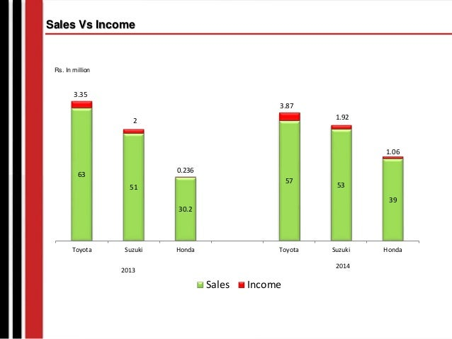 toyota indus motor financial analysis