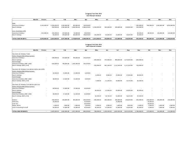 financial report cash budget income statement balance sheet
