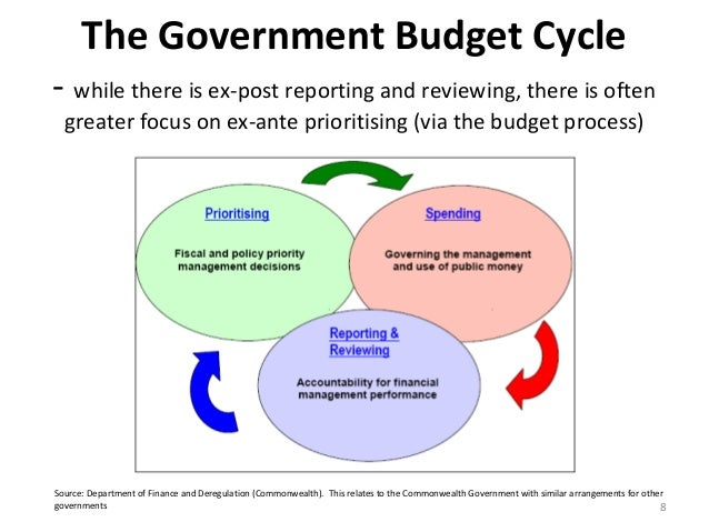 government budgeting The budget of a government is a summary or plan of the intended revenues and expenditures of that government there are three types of government budget : the operating or current budget.