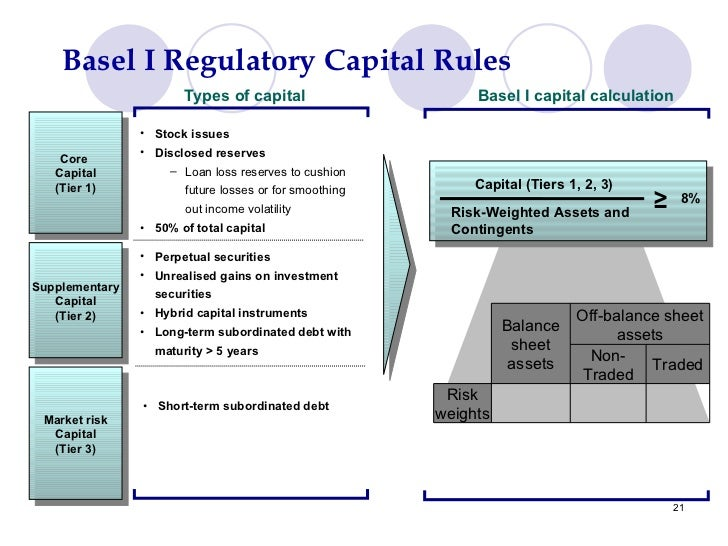risk capital adequacy and basel iii Firm's capital, risk exposures and risk assessment process the group is regulated by the central bank of uae (cbuae) and follows the pillar 3 disclosure requirements as stated under the cbuae guidelines, issued in november 2009, on the implementation of basel ii accord.