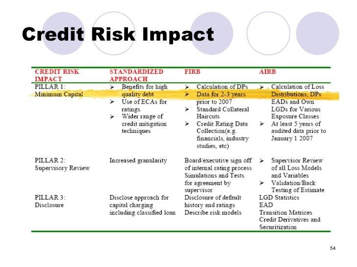 Financial Risk Management Framwork Amp Basel Ii Icmap