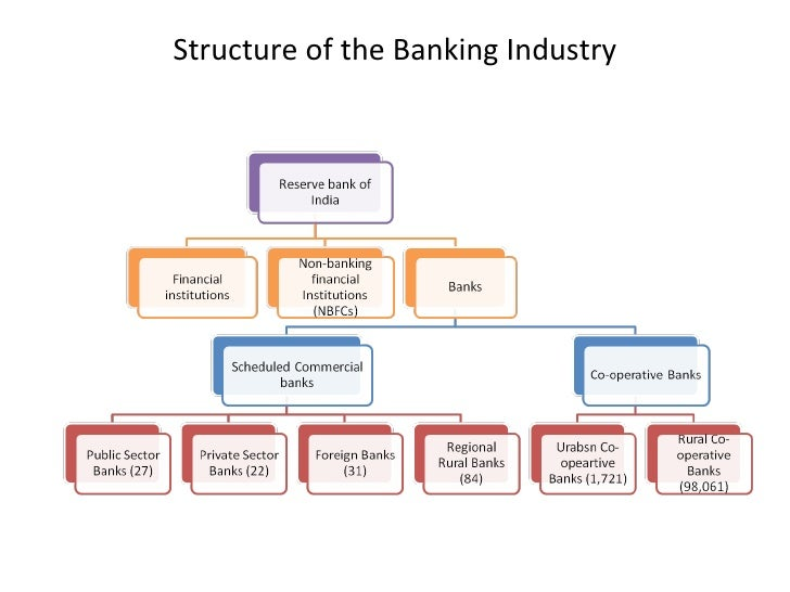 Drivers of Industry Financial Structure Harvard Case Solution & Analysis