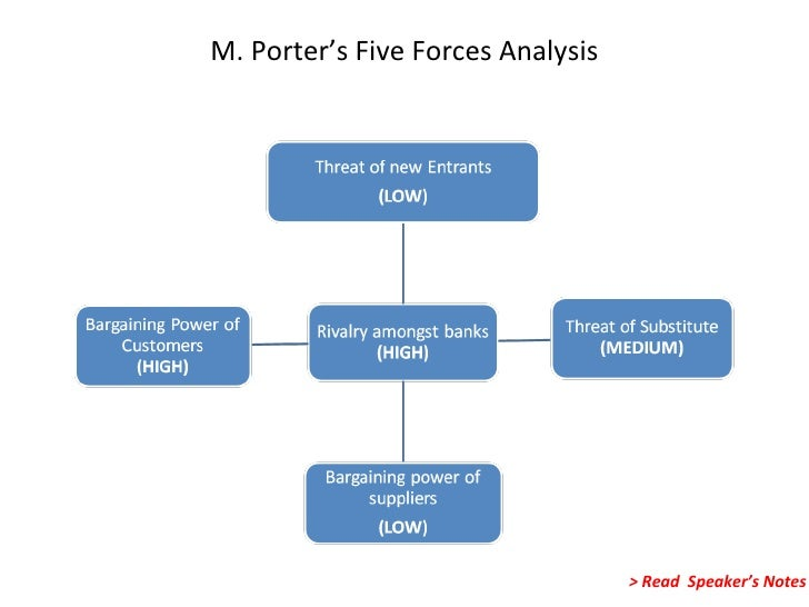 porter five forces yes bank A substitute product is a product from another industry that offers similar benefits to the consumer as the product produced by the firms within the industry according to porter's 5 forces, threat of substitutes shapes the competitive structure of an industry download the external analysis whitepaper to gain an.