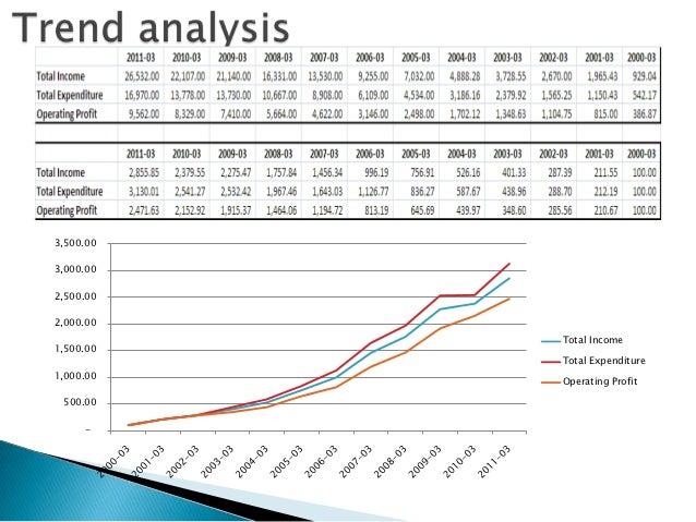 ... 3. Basics Of Financial Statement AnalysisAnalyzing ...
