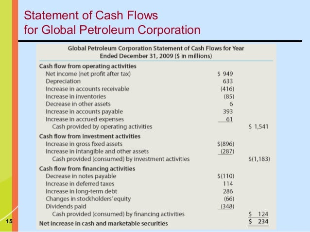 Financial statement & cash flow analysis (intro. to business finance)