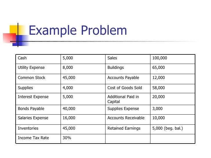 Financial Statement Preparation (2)