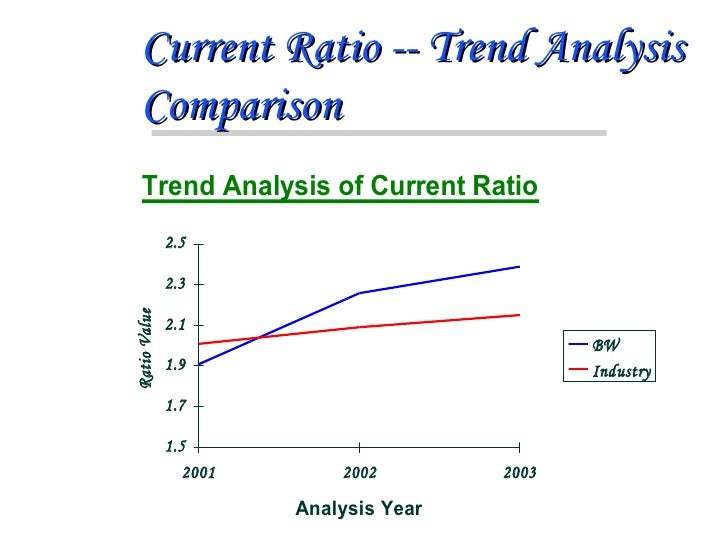 a financial ratio quarterly trend analysis An overview of the major sections to consider when writing a financial analysis report on a company.