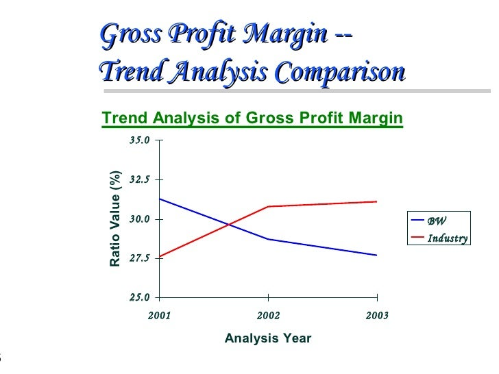 Sample Trend Analysis  Financial Statements Analysis