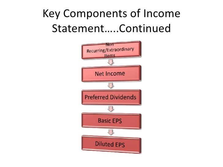 Captivating Key Components Of Income Statementu2026 Intended For Components Of Income Statement