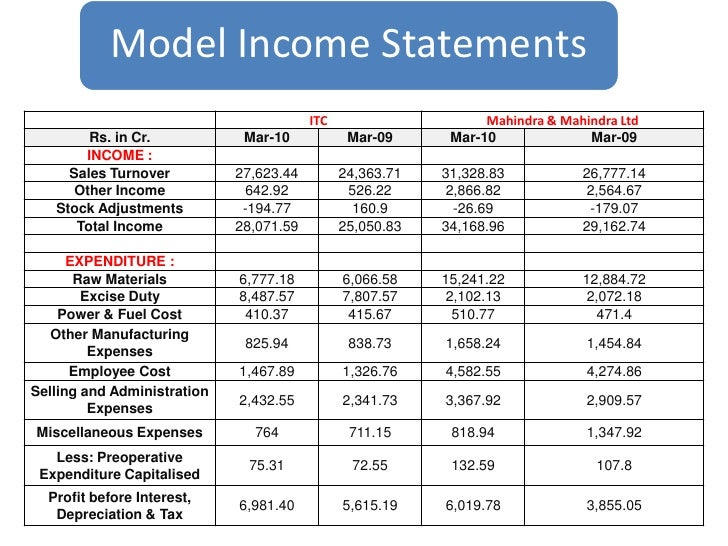Financial Statements and Credit Analysis
