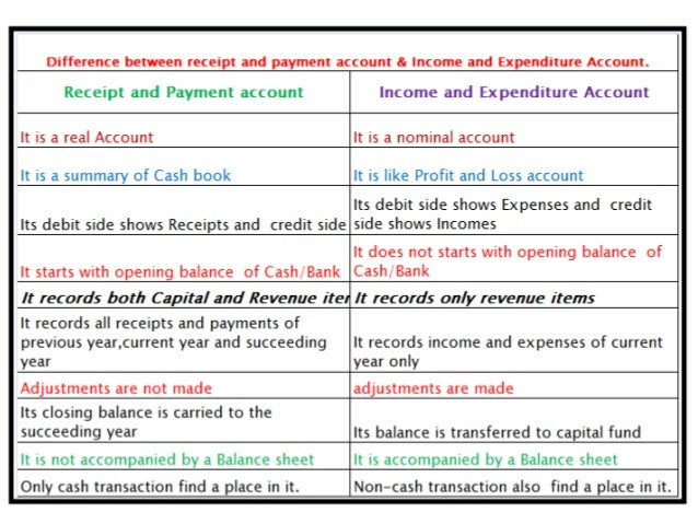 income statement vs profit and loss statement